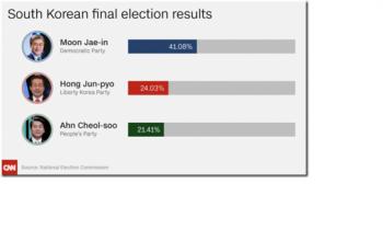 Korea's Healthily Bland Presidential Race